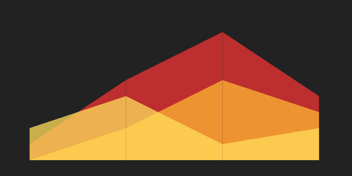 How to Make an Area Chart With CSS 3