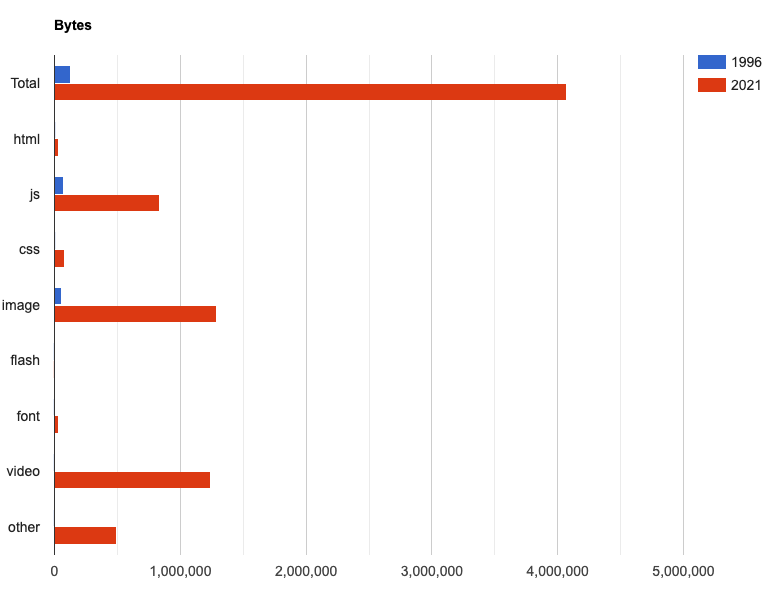 byte size comparison of the 1996 and 2021 space jam websites