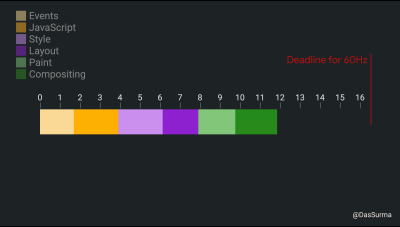 A bar graph showing how much time events, JavaScript, style, layout, paint and compositing take up each frame.