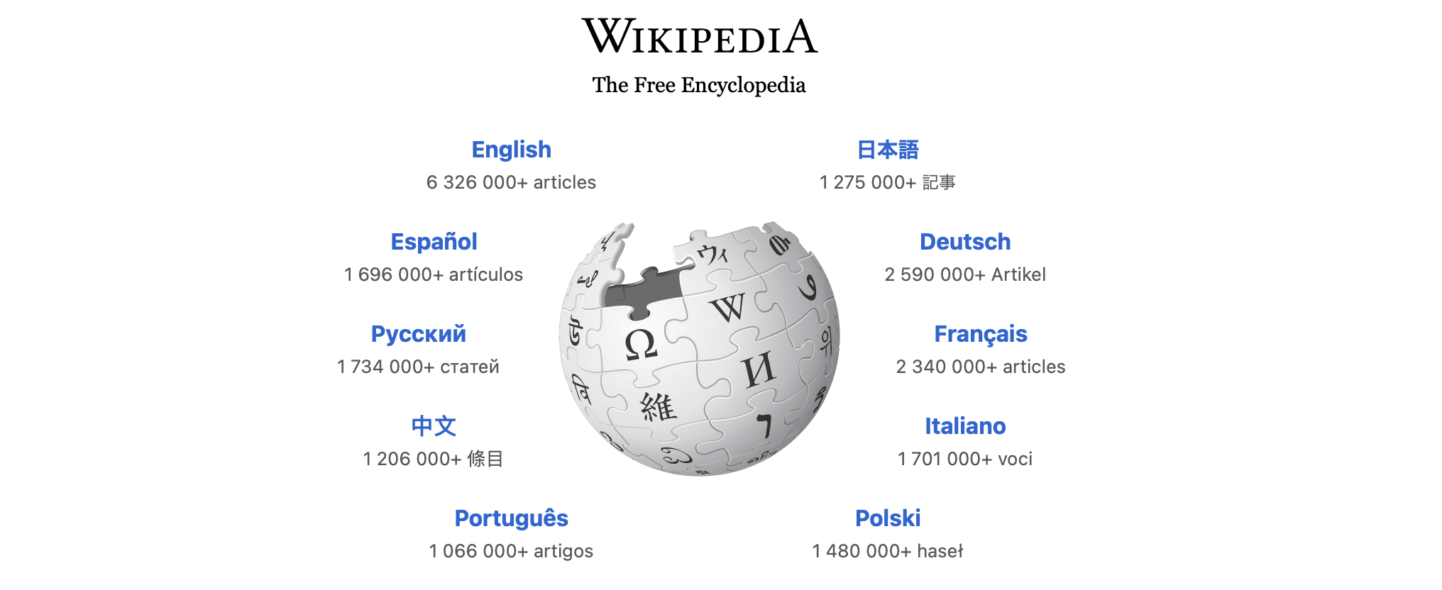 Screenshot of the Wikipedia home page, displaying the site logo above a world globe made out of puzzle pieces. Links to various languages float around the globe's edge, like English, Spanish, German, in blue. Each link has a light grey count of how many articles are available in each language.