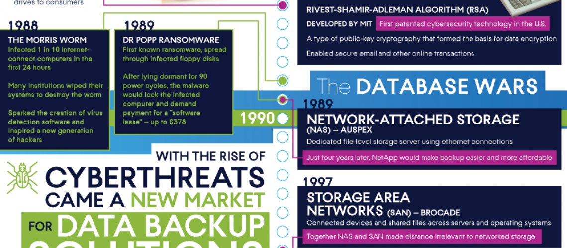 acronis-backup-and-storage-through-the-ages_1.png