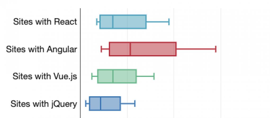 cost-of-frameworks-bytes-mobile-sm.png