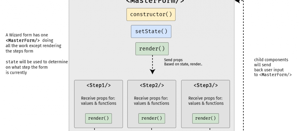 The Magic Of React-Based Multi-Step Forms » Pixallus